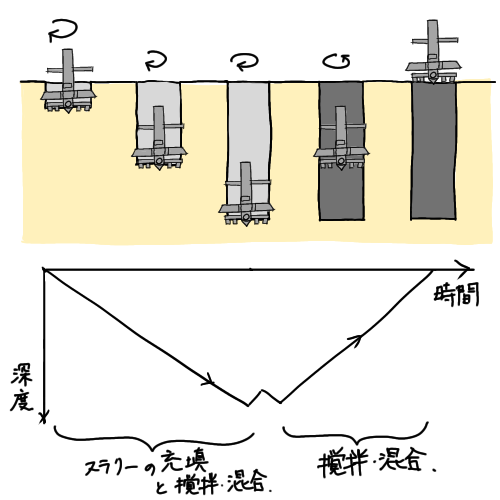 柱状改良シングル施工のイラスト
