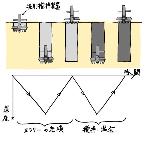 柱状改良ダブル施工のイラスト