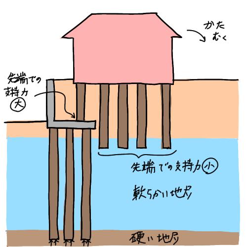 擁壁底版に柱状改良体先端を設置したことで発生した不同沈下の模式図